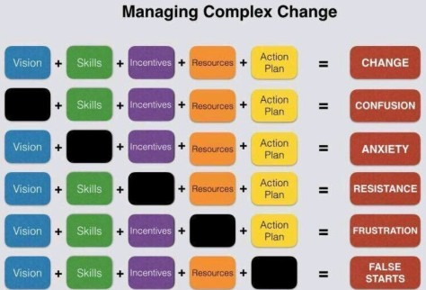 Managing complexity smaller